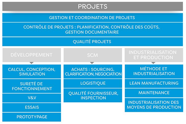 Projets : Etudes, SCM, Construction