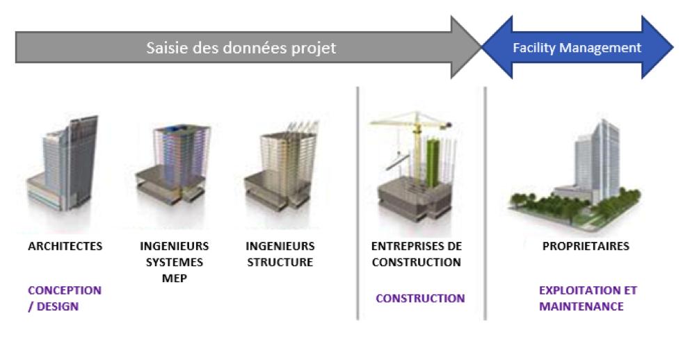 Tout Savoir Sur Le Bim Building Information Modeling Bee Engineering